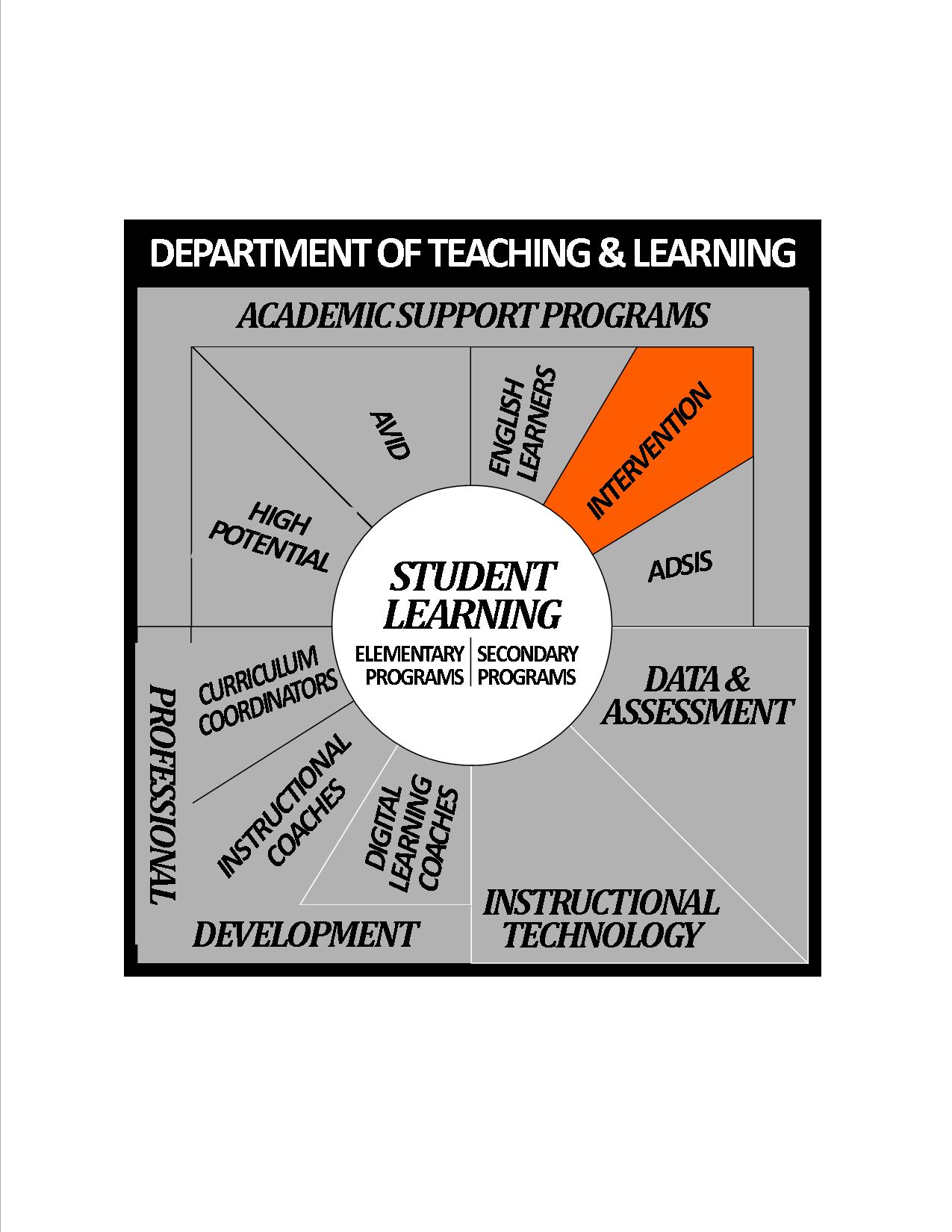Department of Teaching & Learning